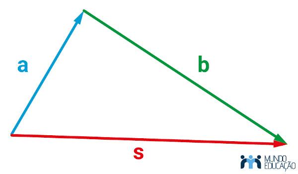 Representação da soma dos vetores A e B, resultando no vetor S, o que forma um triângulo.