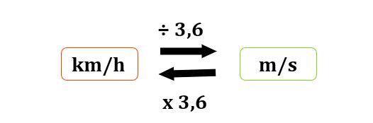 Esquema ilustrativo da conversão de km/h para m/s