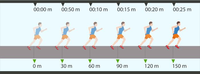 Corredor em movimento retilíneo uniformemente variado (MRUV)