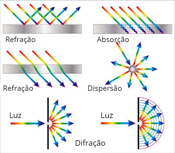 Exemplos de fenômenos ondulatórios: reflexão, absorção, refração, dispersão e difração.