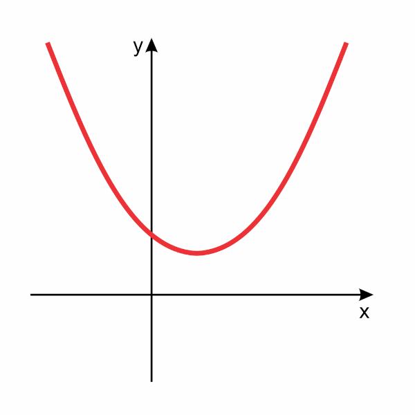 Gráfico de uma função do 2º grau