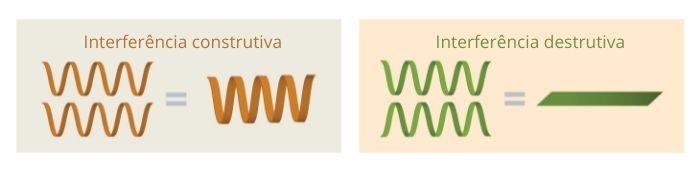 Interferência construtiva e interferência destrutiva em ondas.