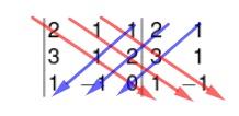 Exemplo de matriz 3x3 com diagonais destacadas para cálculo de determinante pela regra de Sarrus