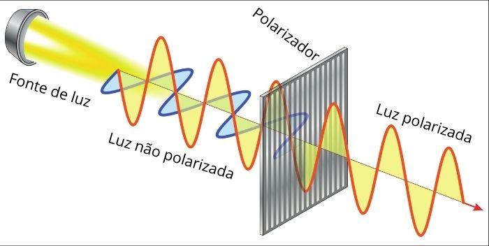Ondas de luz visível sendo polarizadas verticalmente.