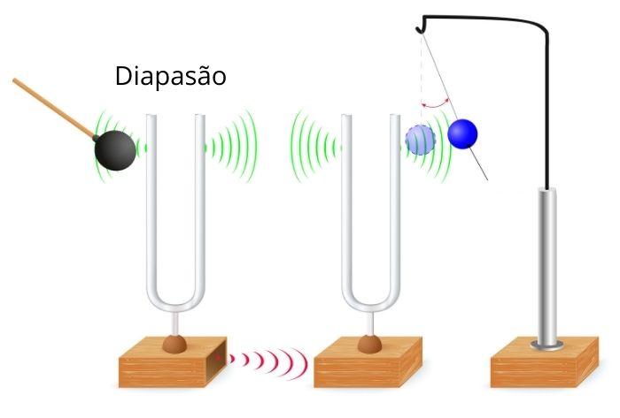 Vibração do diapasão sendo amplificada por outro diapasão, o que é capaz de mover a bola.