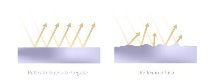 Tipos de reflexão de ondas sonoras: regular/especular e difusa.