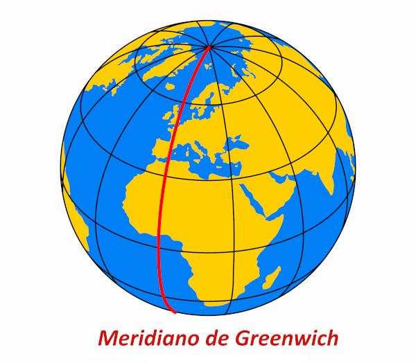 O Meridiano de Greenwich divide a Terra em hemisférios oeste e leste. Ele serve para a determinação das longitudes e dos diferentes fusos horários.