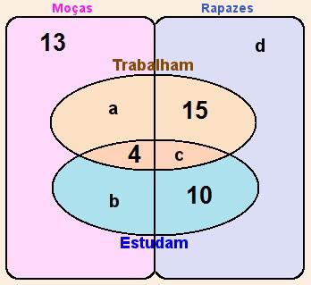 Exerccios sobre diagramas de venn exerccios mundo educao diagrama de venn da questo 4 1 parte ccuart Choice Image
