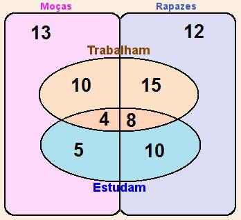 Diagrama de Venn da Questão 4 – 2ª parte