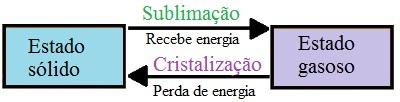 Diagrama demonstrando a sublimação e a cristalização