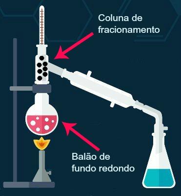 Representação dos equipamentos necessários em uma destilação fracionada