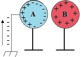 A esfera A é conectada a terra de forma que os elétrons sobem e neutralizam as cargas positivas