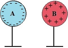 A esfera A é desligada da terra e afastada da esfera B