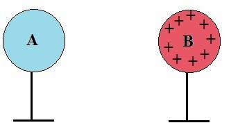 Inicialmente a esfera A está neutra e a esfera B está carregada positivamente