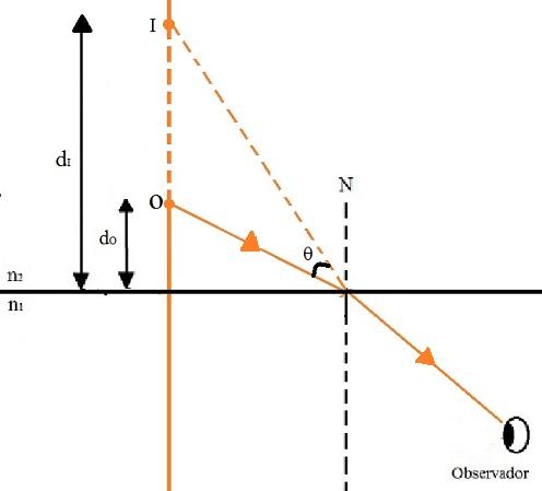 Esquema de formação da imagem em um dioptro plano quando o observador está no meio mais refringente