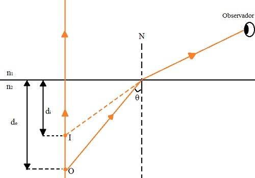 Esquema de formação da imagem em um dioptro plano quando o observador está no meio menos refringente