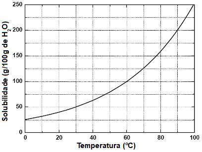 Gráfico do coeficiente de solubilidade para o KNO3