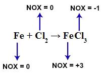 NOX dos componentes de uma equação química de oxirredução