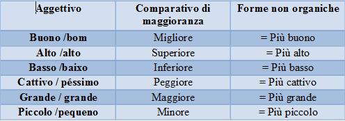 Adjetivos que possuem formas irregulares para o grau comparativo de superioridade