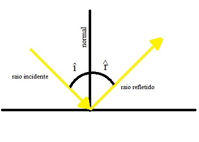 Diagrama mostrando os ângulos de incidência e de reflexão