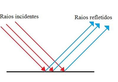 Diagrama mostrando como ocorre a reflexão regular