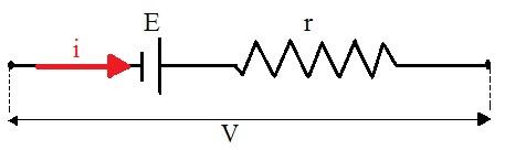 A figura mostra como os geradores são representados em um circuito elétrico
