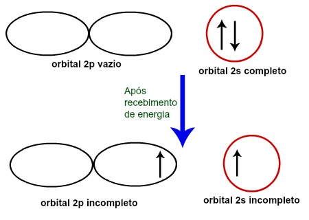 Elétron saindo do orbital s e partindo para o orbital p após a excitação