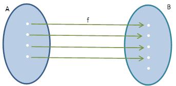 Funo injetora funo injetiva mundo educao vejamos um exemplo de uma funo no injetora atravs do diagrama de venn ccuart Image collections