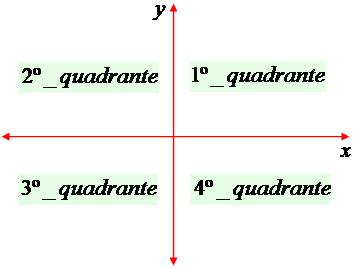 Plano cartesiano mundo educao em razo dessa ordem devemos localizar o ponto observando primeiramente o eixo x e posteriormente o eixo y qualquer ponto que no se encontrar sobre os ccuart Images