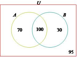 Aplicaes dos diagramas de venn mundo educao 4 para finalizar temos 95 pessoas que no acertaram nenhuma das questes ccuart Choice Image