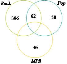 Aplicaes dos diagramas de venn mundo educao 458 alunos disseram que gostam de rock 112 alunos optaram por pop 36 alunos gostam de mpb 62 alunos gostam de rock e pop determine quantos alunos foram ccuart Image collections
