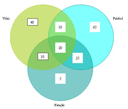 Diagramas de venn mundo educao veja que os 20 alunos que preferem futebol natao e vlei foram situados na interseco dos trs crculos 120 alunos disseram que preferem futebol ccuart Choice Image