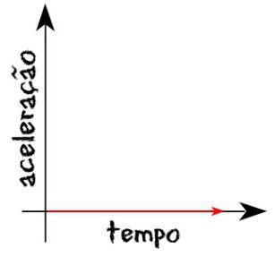 Gráfico da aceleração em função do tempo