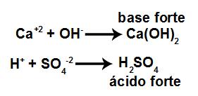Ácidos e bases formados a partir da dissociação do CaSO4