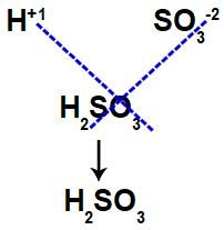 Montagem da fórmula do ácido sulfuroso