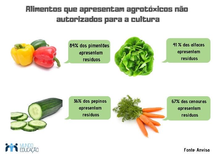 Alimentos com agrotóxicos não autorizados