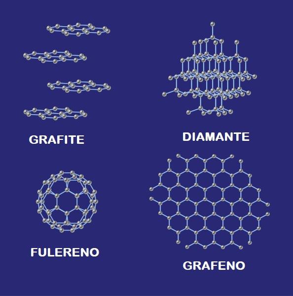 Diferença nas estruturas dos principais alótropos do carbono: grafite, diamante, fulereno e grafeno.
