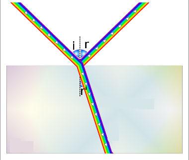 Os termos i, r e r' representam os ângulos de incidência, reflexão e refração, respectivamente