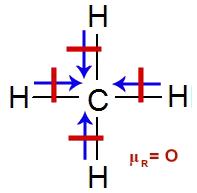 Anulação dos vetores na molécula do metano