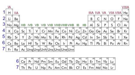 As famílias A e B e os períodos da Tabela Periódica