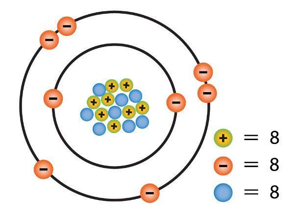 Representação de um átomo de oxigênio.