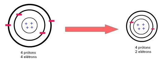 Comparação entre o raio de um átomo neutro do Berílio e de um cátion do Berílio