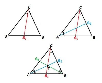 Ao traçarmos as bissetrizes de um triângulo, encontramos o incentro, o ponto formado pelo encontro das bissetrizes desse triângulo