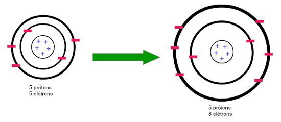 Comparação entre o raio de um átomo neutro e um ânion, todos do elemento Boro