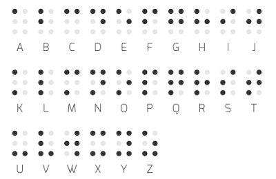 O Braille é um método de escrita e leitura utilizado por pessoas cegas