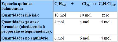 Tabela para organizar os dados usados no cálculo do grau de equilíbrio