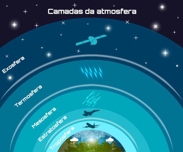 A atmosfera terrestre divide-se em camadas de acordo com a variação da temperatura.