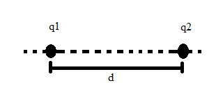 Duas cargas separadas por uma distância d