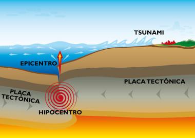 Esquema explicativo da causa dos maremotos