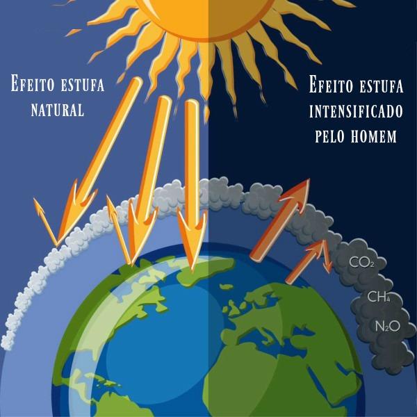 O efeito estufa é um fenômeno natural que, apesar de ser essencial para a manutenção da vida, tem sido agravado pela emissão de gases decorrente da ação antrópica.
